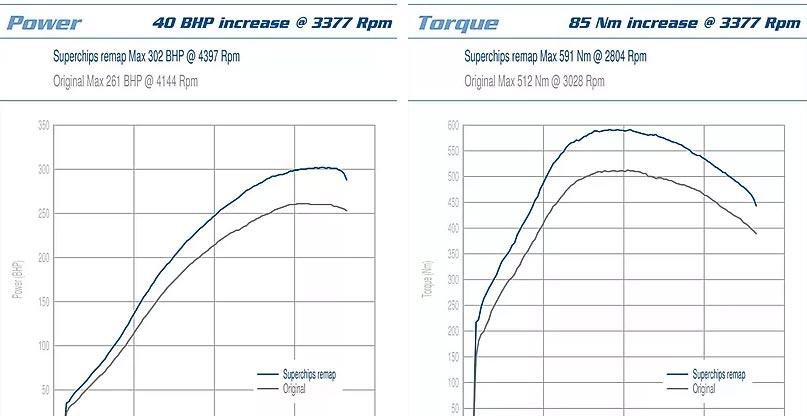 Kreis Tuning - Leistungssteigerung bluefin Porsche Macan S